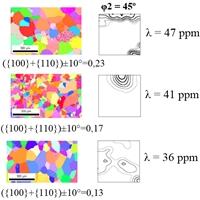 С помощью разных режимов холодной деформации и отжига получена разная текстура первичной рекристаллизации в сплаве Fe-14ат.% Ga. Значения магнитострикции уменьшались в соответствии с уменьшением объемной доли текстурных компонент, содержащих направления легкого намагничивания.