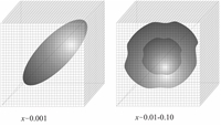Проведённым нейтронографическим исследованием (T=300 К) сильно легированных кубических кристаллов разбавленных магнитных полупроводников Zn0.9Ni0.1S, Zn0.95Fe0.05Se, Zn0.99V0.01Se показано, что возникающие в исходной решётке при низком уровне легирования неоднородно-деформированные нанообъёмы эллипсоидальной формы, ориентирующиеся относительно кристаллографических осей в зависимости от сорта ян-теллеровского иона, трансформируются в двухтиповые, теряя первоначальную ориентацию, о чём свидетельствует приведённая описательная статистика исследованного явления. Наглядная схема на рисунке по данным обработки диффузного вклада в рассеяние для кристаллов Zn1-хVхSe иллюстрирует характер указанных изменений, когда при низком уровне легирования (х~0.001) длинные оси нанообластей преимущественно располагаются вдоль направлений <111> (клеточка куба, содержащего неоднородность, соответствует одной элементарной ячейке кристалла ZnSe), что для случая сильного легирования предлагается рассматривать как степень повреждения кристаллографических плоскостей исходной решётки.