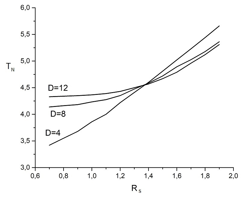 Dependence of a Neel temperature TN for bulk phase transition on the exchange integrals relation RS at RSB=RS  for films with various thickness D.