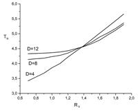 Зависимость температуры Нееля TN объемного фазового перехода от отношения обменных интегралов RS при RSB=RS для пленок различной толщины D.