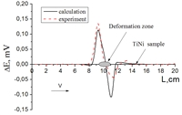 The change in the thermokinetic EMF value as a result of the passage of the cooling zone through a deformed section 0.18 cm in the TiNi alloy