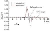 Изменение величины термокинетической ЭДС при прохождении зоной охлаждения через деформированный участок длиной 0,18 см в TiNi сплаве