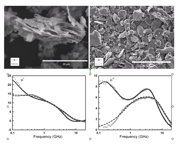 The frequency dependence of intrinsic permeability of Fe75Si25 particles was shown to depend strongly on the milling conditions