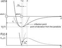 В поле механических напряжений состояние кристаллической решетки, именуемое слабосустойчивым, представляет собой делокацизацию атомов, характеризуемое 20% смещением их из положения равновесия.