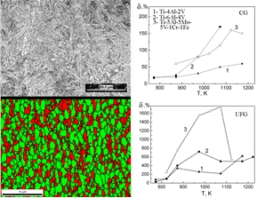 Superplastic properties of titanium alloys with coarse-grained (CG) and ultrafine-frained (UFG) structure