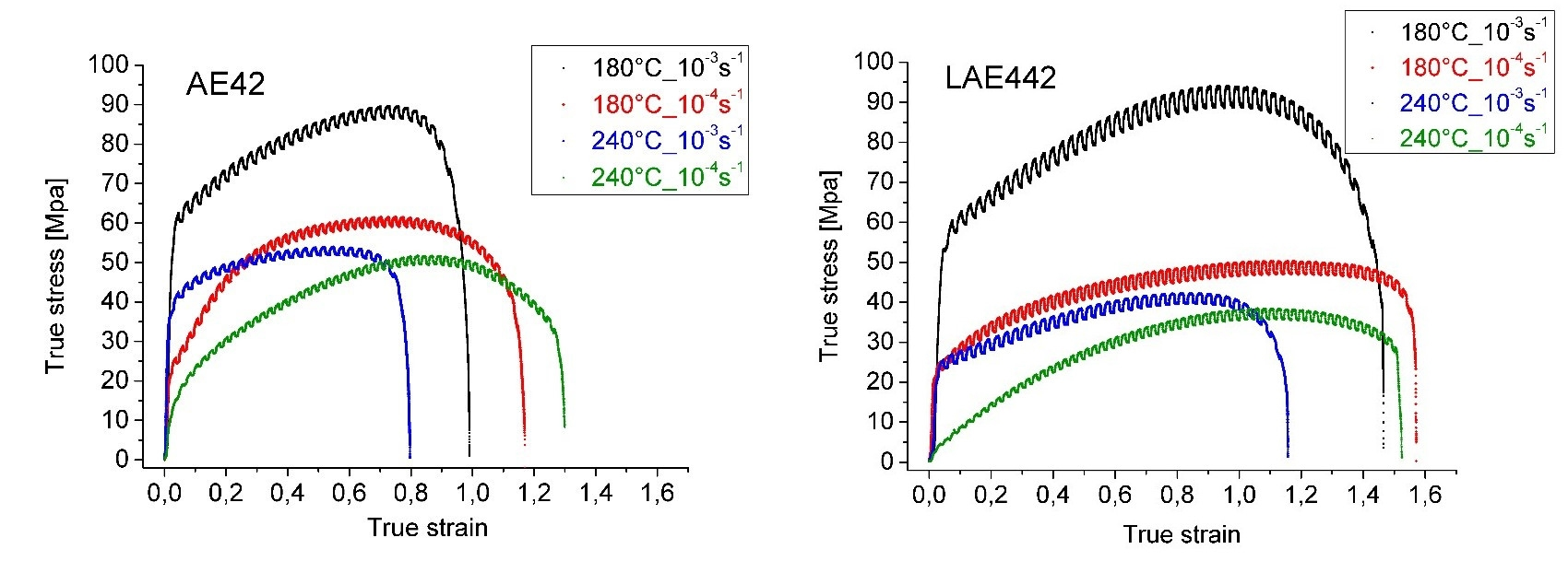 Two deformation temperatures and two strain rates were selected upon the initial measurement of thermal stability and dependence of m-parameter on strain rate and temperature. Evolution of m-parameter during the tensile tests was measured thank to the periodical switching of the strain rate.