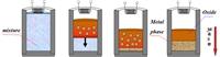Основные стадии центробежной СВС-металлургии