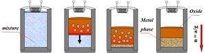 Main stage centrifugal SHS-metallurgy