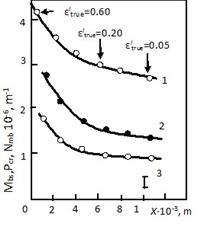 Изменение различных параметров, характеризующих дислокационные субструктуры в сплаве Cu+0.4ат.%Mn, с расстоянием Х от места разрушения образца: 1 – плотность оборванных субграниц Мbs, 2 – плотность микрополос Nmb, 3 – плотность микротрещин Рcr.
