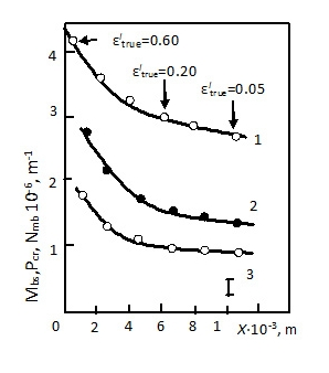 Dependences between dislocation substructures parameters in Cu+0.4аt.%Mn alloy and fracture point Х: 1 – density of broken sub-boundaries Мbs; 2 – density of microbands Nmb, 3 – density of microcracks Рcr